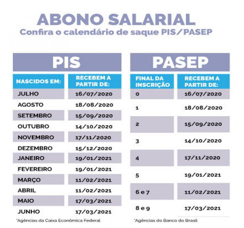 Abono salarial 2020/2021 começa a ser pago no fim deste mês